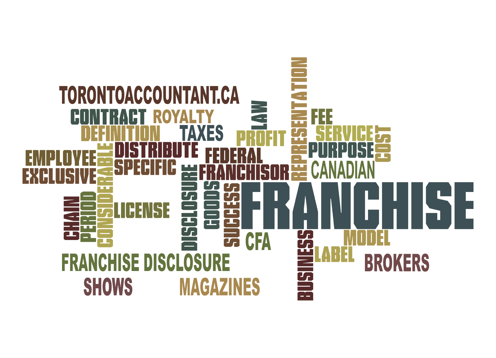 the pros and cons of buying into a franchise